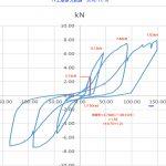 土壁耐力試験 結果グラフを描いてみました  11/18